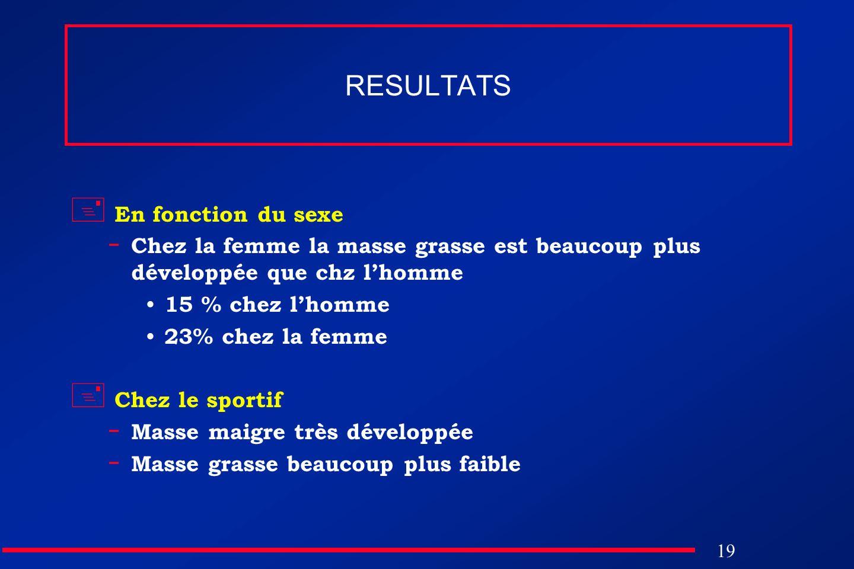 19 RESULTATS En fonction du sexe - Chez la femme la masse grasse est beaucoup plus développée que chz lhomme 15 % chez lhomme 23% chez la femme Chez l