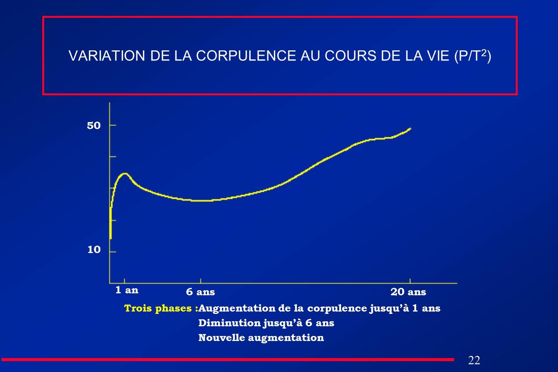 22 VARIATION DE LA CORPULENCE AU COURS DE LA VIE (P/T 2 ) 1 an 6 ans20 ans Trois phases :Augmentation de la corpulence jusquà 1 ans Diminution jusquà