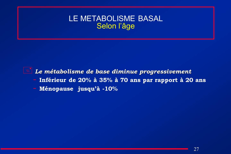 27 LE METABOLISME BASAL Selon lâge Le métabolisme de base diminue progressivement - Inférieur de 20% à 35% à 70 ans par rapport à 20 ans - Ménopause j
