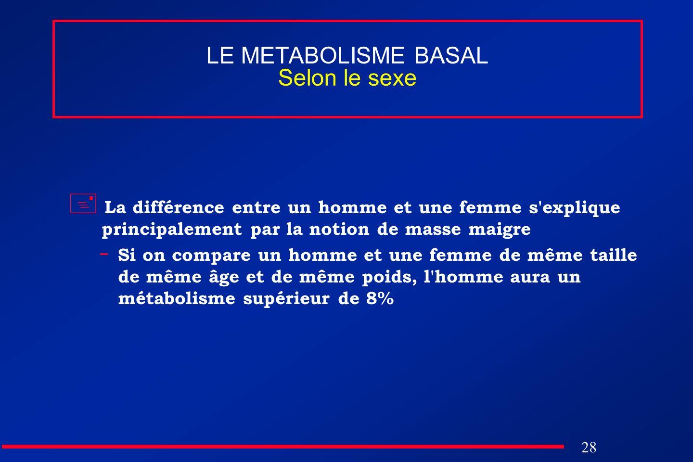28 LE METABOLISME BASAL Selon le sexe La différence entre un homme et une femme s'explique principalement par la notion de masse maigre - Si on compar