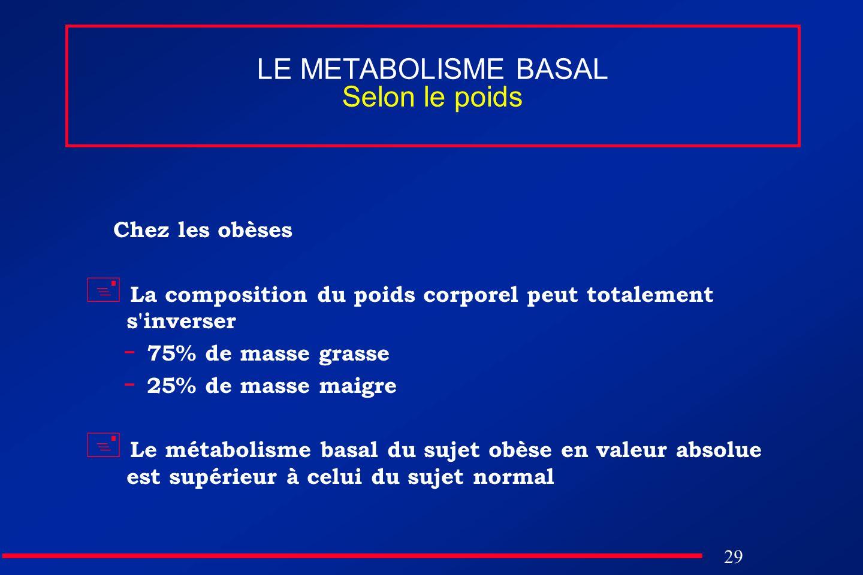 29 LE METABOLISME BASAL Selon le poids Chez les obèses La composition du poids corporel peut totalement s'inverser - 75% de masse grasse - 25% de mass