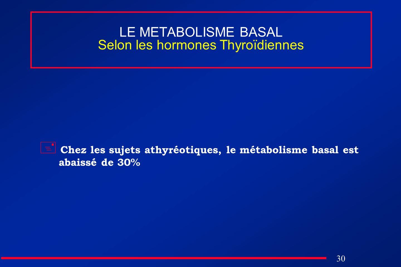 30 LE METABOLISME BASAL Selon les hormones Thyroïdiennes Chez les sujets athyréotiques, le métabolisme basal est abaissé de 30%