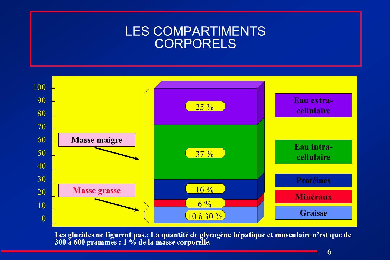 6 LES COMPARTIMENTS CORPORELS Eau extra- cellulaire Eau intra- cellulaire Protéines Minéraux Graisse Masse grasse Masse maigre 25 % 37 % 16 % 6 % 10 à
