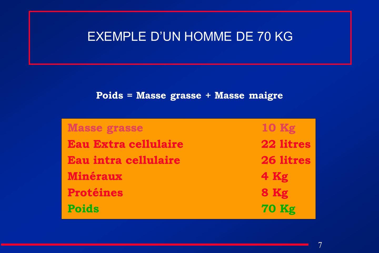 7 EXEMPLE DUN HOMME DE 70 KG Poids = Masse grasse + Masse maigre Masse grasse Eau Extra cellulaire Eau intra cellulaire Minéraux Protéines Poids 10 Kg