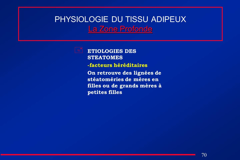 70 La Zone Profonde PHYSIOLOGIE DU TISSU ADIPEUX La Zone Profonde ETIOLOGIES DES STEATOMES -facteurs héréditaires On retrouve des lignées de stéatomér