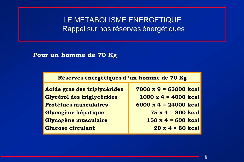 8 LE METABOLISME ENERGETIQUE Rappel sur nos réserves énergétiques Pour un homme de 70 Kg Acide gras des triglycérides Glycérol des triglycérides Proté