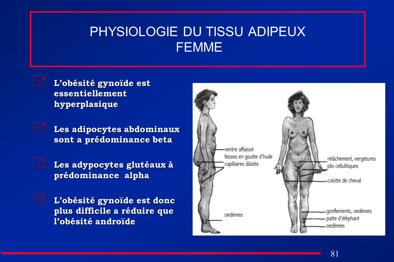 81 PHYSIOLOGIE DU TISSU ADIPEUX FEMME Lobésité gynoïde est essentiellement hyperplasique Lobésité gynoïde est essentiellement hyperplasique Les adipoc