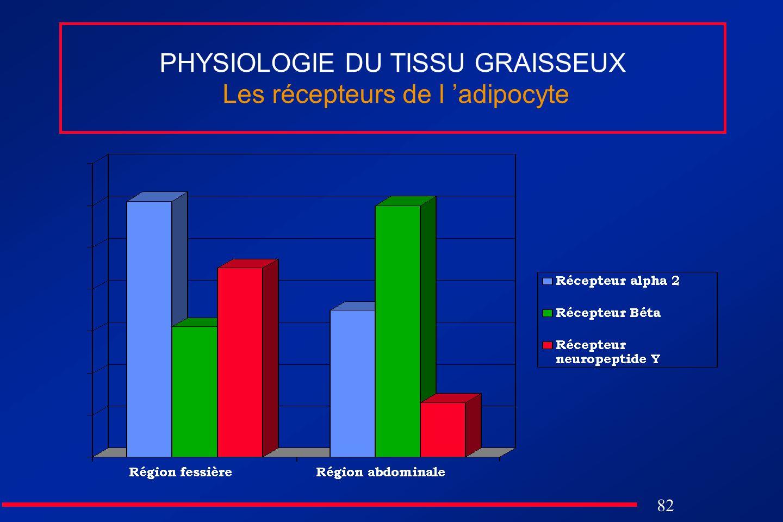82 PHYSIOLOGIE DU TISSU GRAISSEUX Les récepteurs de l adipocyte