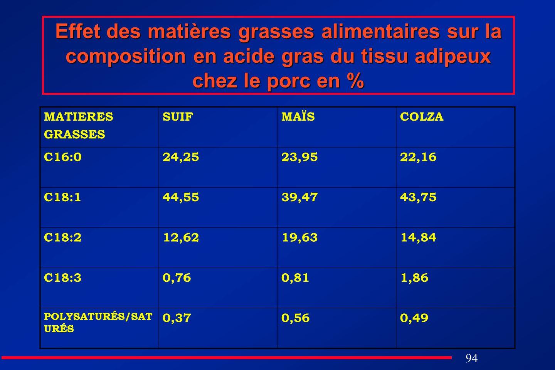 94 Effet des matières grasses alimentaires sur la composition en acide gras du tissu adipeux chez le porc en % MATIERES GRASSES SUIFMAÏSCOLZA C16:024,