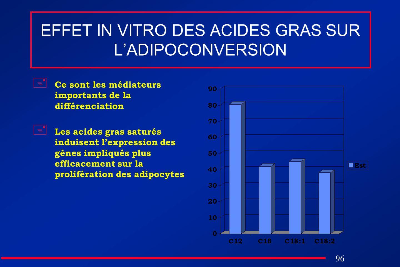 96 EFFET IN VITRO DES ACIDES GRAS SUR LADIPOCONVERSION Ce sont les médiateurs importants de la différenciation Les acides gras saturés induisent lexpr