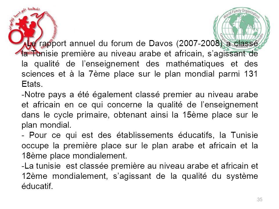 -Le rapport annuel du forum de Davos (2007-2008) a classé la Tunisie première au niveau arabe et africain, sagissant de la qualité de lenseignement des mathématiques et des sciences et à la 7ème place sur le plan mondial parmi 131 Etats.