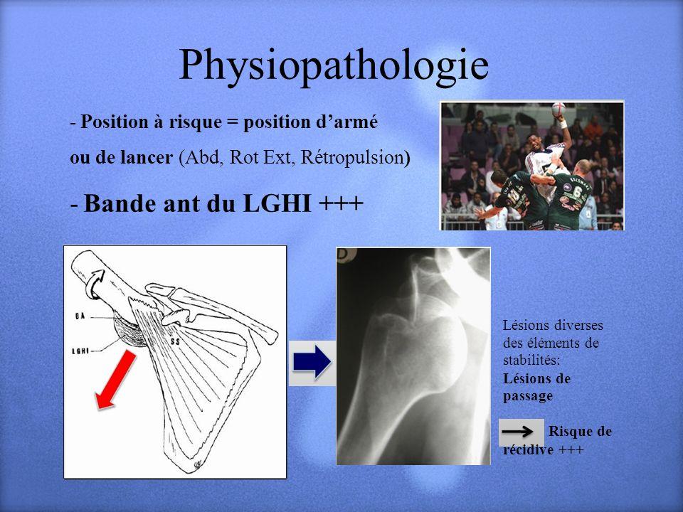 Physiopathologie - Position à risque = position darmé ou de lancer (Abd, Rot Ext, Rétropulsion) - Bande ant du LGHI +++ Lésions diverses des éléments