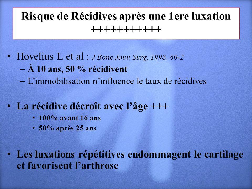 Risque de Récidives après une 1ere luxation +++++++++++ Hovelius L et al : J Bone Joint Surg, 1998, 80-2 – À 10 ans, 50 % récidivent – Limmobilisation
