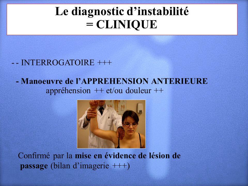 Le diagnostic dinstabilité = CLINIQUE - - INTERROGATOIRE +++ - Manoeuvre de lAPPREHENSION ANTERIEURE appréhension ++ et/ou douleur ++ Confirmé par la
