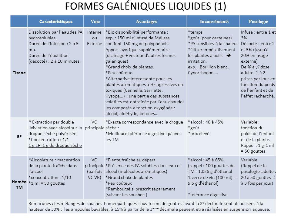 FORMES GALÉNIQUES LIQUIDES (1) Caractéristiques Voie Avantages InconvénientsPosologie Tisane Dissolution par l'eau des PA hydrosolubles. Durée de l'in