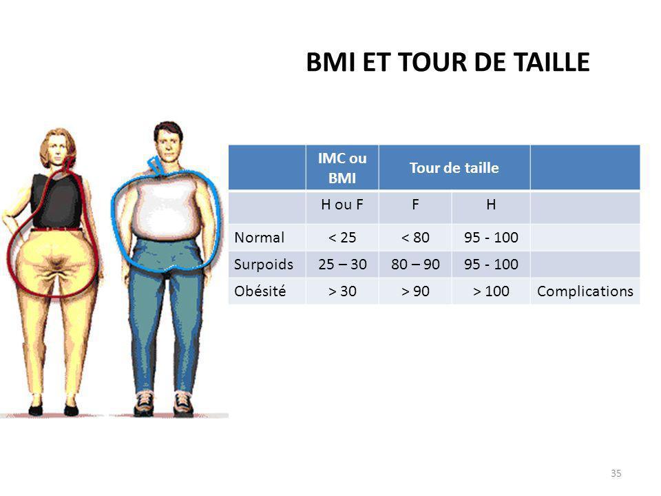 BMI ET TOUR DE TAILLE IMC ou BMI Tour de taille H ou FFH Normal< 25< 8095 - 100 Surpoids25 – 3080 – 9095 - 100 Obésité> 30> 90> 100Complications 35