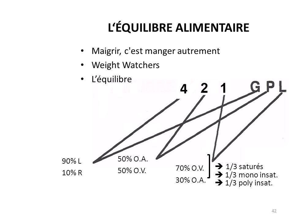 LÉQUILIBRE ALIMENTAIRE Maigrir, c'est manger autrement Weight Watchers Léquilibre 42 90% L 10% R 50% O.A. 50% O.V. 70% O.V. 30% O.A. 1/3 saturés 1/3 m
