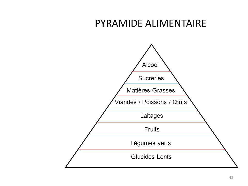 PYRAMIDE ALIMENTAIRE 43 A Alcool Sucreries Laitages Fruits Légumes verts Glucides Lents Viandes / Poissons / Œufs Matières Grasses