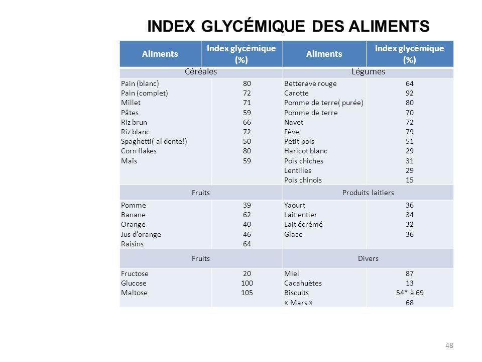 Aliments Index glycémique (%) Aliments Index glycémique (%) CéréalesLégumes Pain (blanc) Pain (complet) Millet Pâtes Riz brun Riz blanc Spaghetti( al