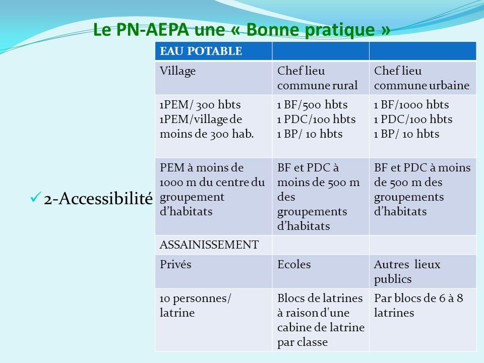 Le PN-AEPA une « Bonne pratique » 2-Accessibilité EAU POTABLE VillageChef lieu commune rural Chef lieu commune urbaine 1PEM/ 300 hbts 1PEM/village de moins de 300 hab.