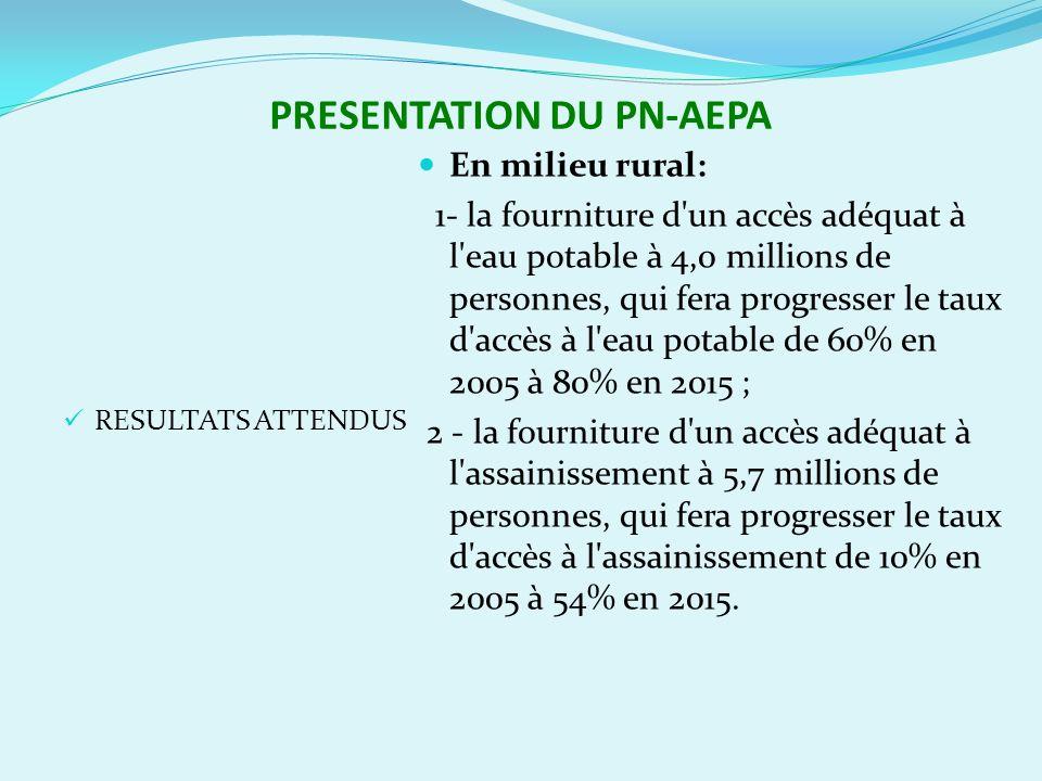 PRESENTATION DU PN-AEPA RESULTATS ATTENDUS En milieu rural: 1- la fourniture d un accès adéquat à l eau potable à 4,0 millions de personnes, qui fera progresser le taux d accès à l eau potable de 60% en 2005 à 80% en 2015 ; 2 - la fourniture d un accès adéquat à l assainissement à 5,7 millions de personnes, qui fera progresser le taux d accès à l assainissement de 10% en 2005 à 54% en 2015.