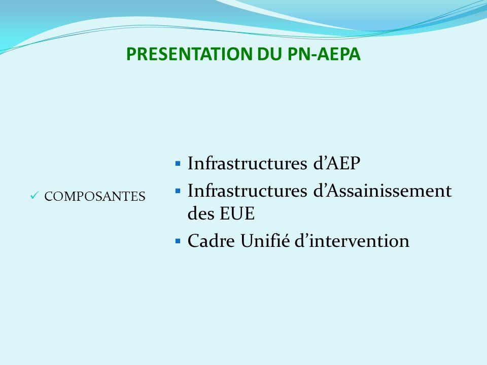 PRESENTATION DU PN-AEPA COMPOSANTES Infrastructures dAEP Infrastructures dAssainissement des EUE Cadre Unifié dintervention