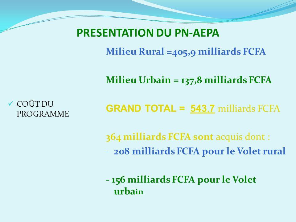 PRESENTATION DU PN-AEPA COÛT DU PROGRAMME Milieu Rural =405,9 milliards FCFA Milieu Urbain = 137,8 milliards FCFA GRAND TOTAL = 543, 7 milliards FCFA 364 milliards FCFA sont acquis dont : - 208 milliards FCFA pour le Volet rural - 156 milliards FCFA pour le Volet urba in