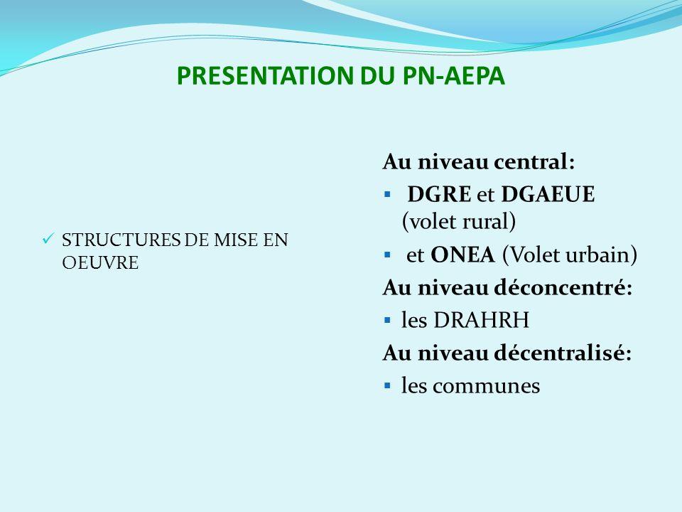 Le PN-AEPA une « Bonne pratique » 8-Acountability/ Responsabilité Dispositif de suivi-évaluation décliné jusquau niveau village pour prendre en compte tous les acteurs; Les CRP et le CNP= instances de décisions; Revue conjointe; PCD/AEPA; Transfert des compétences et des ressources en AEPA aux communes;