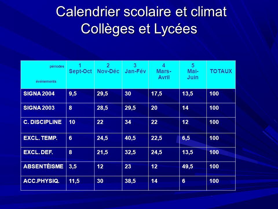 Calendrier scolaire et climat Collèges et Lycées Calendrier scolaire et climat Collèges et Lycées 1 Sept-Oct 2 Nov-Déc 3 Jan-Fév 4 Mars- Avril 5 Mai- Juin TOTAUX SIGNA 20049,529,53017,513,5100 SIGNA 2003828,529,52014100 C.