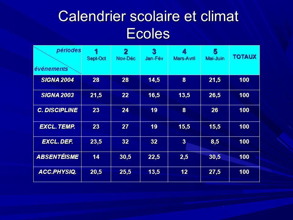 Calendrier scolaire et climat Ecoles 1Sept-Oct2Nov-Déc3Jan-Fév4Mars-Avril5Mai-Juin TOTAUX SIGNA 2004 282814,5821,5100 SIGNA 2003 21,52216,513,526,5100 C.