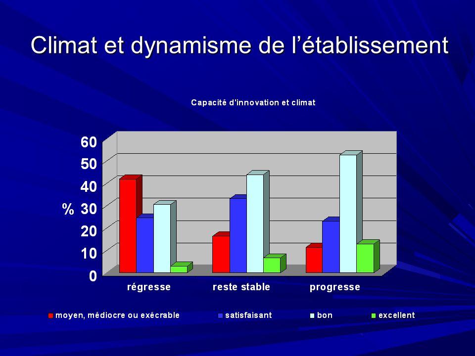 Climat et dynamisme de létablissement