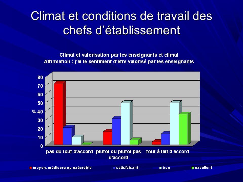 Climat et conditions de travail des chefs détablissement