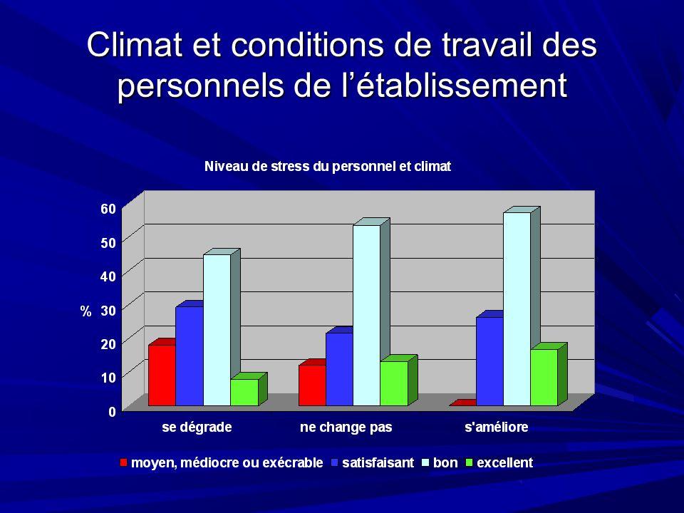 Climat et conditions de travail des personnels de létablissement