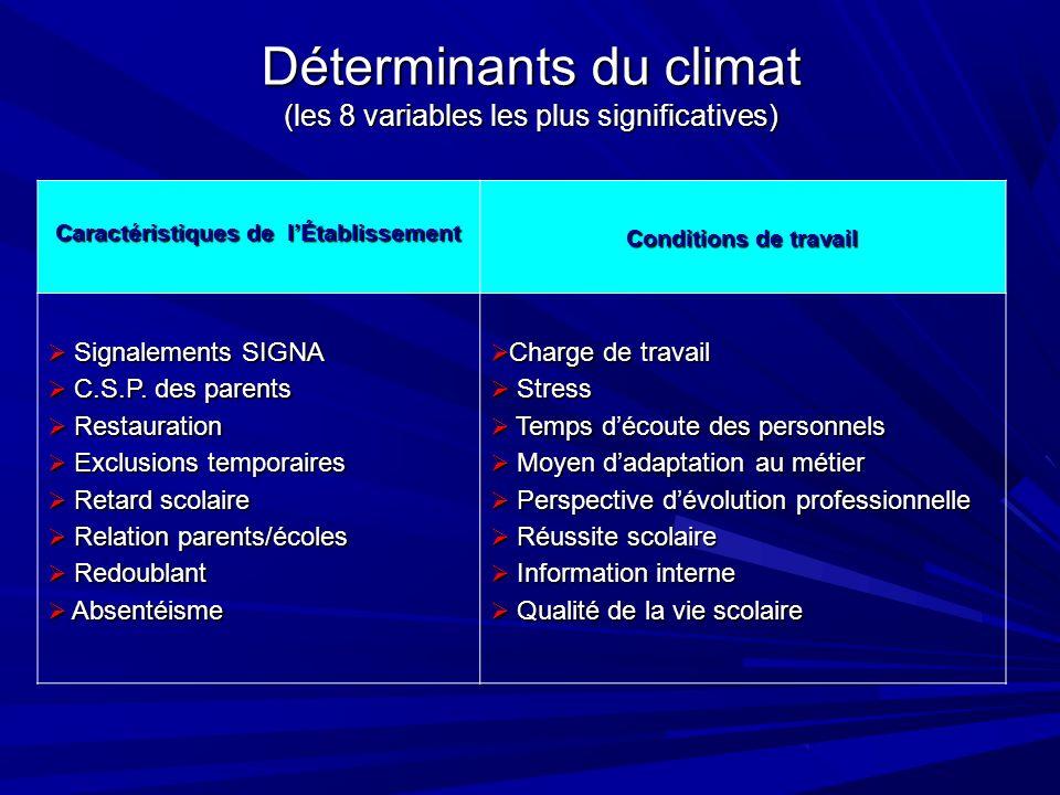 Déterminants du climat (les 8 variables les plus significatives) Caractéristiques de lÉtablissement Conditions de travail Signalements SIGNA Signalements SIGNA C.S.P.