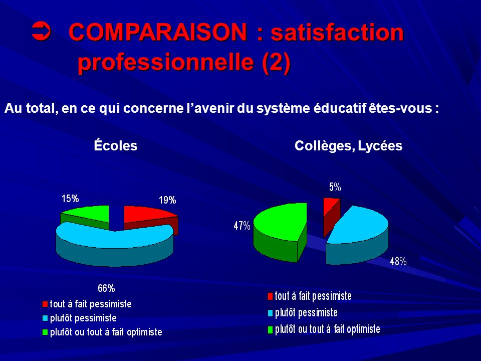 COMPARAISON : satisfaction professionnelle (2) COMPARAISON : satisfaction professionnelle (2) ÉcolesCollèges, Lycées Au total, en ce qui concerne lavenir du système éducatif êtes-vous :