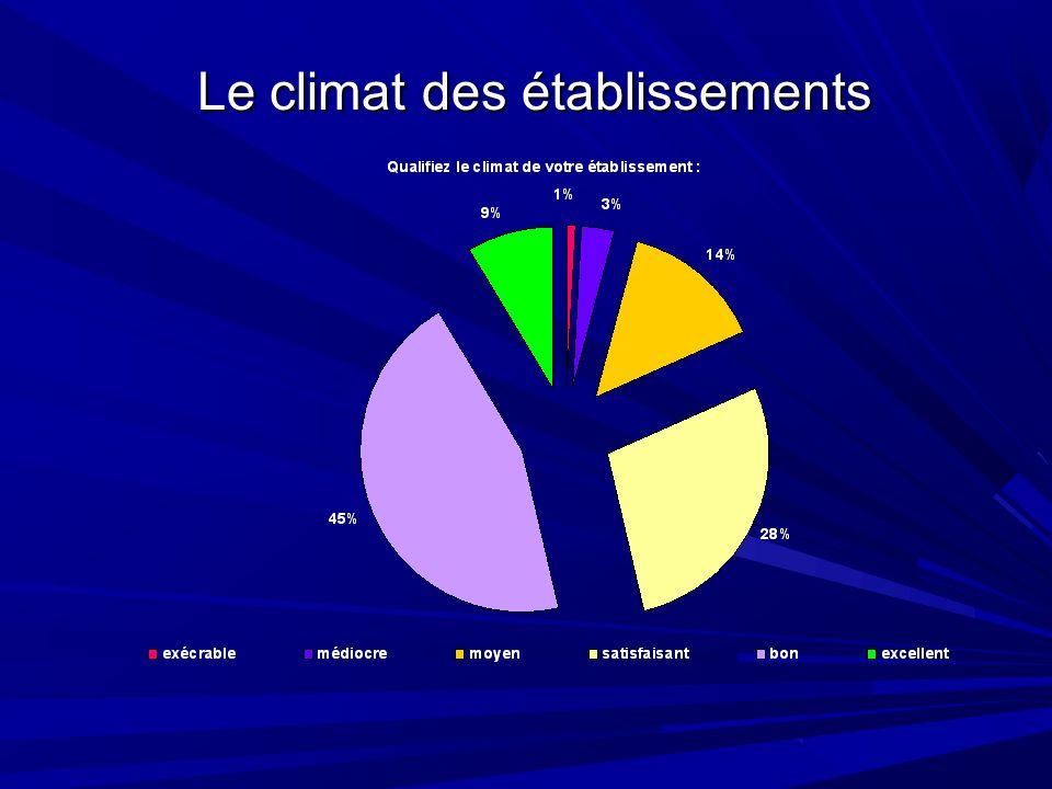 Le Climat des écoles Qualifiez le climat de votre établissement :