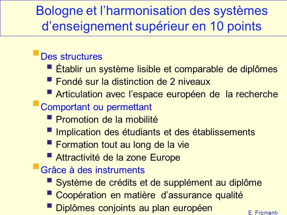E. Froment- EHESS 01-06 Bologne et lharmonisation des systèmes denseignement supérieur en 10 points Des structures Établir un système lisible et compa