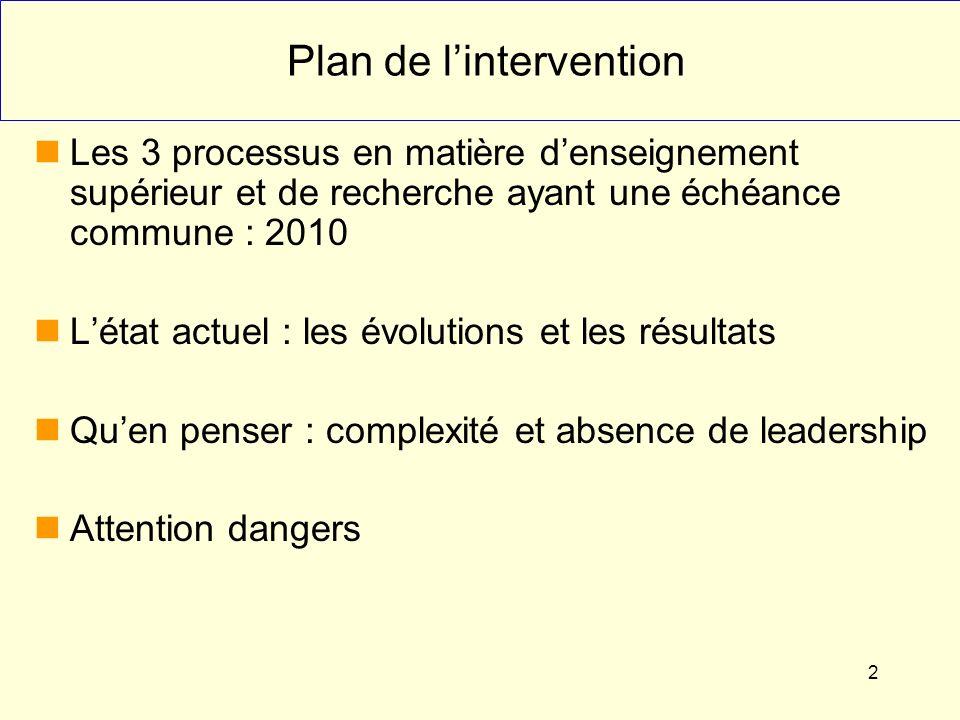 2 Plan de lintervention Les 3 processus en matière denseignement supérieur et de recherche ayant une échéance commune : 2010 Létat actuel : les évolutions et les résultats Quen penser : complexité et absence de leadership Attention dangers