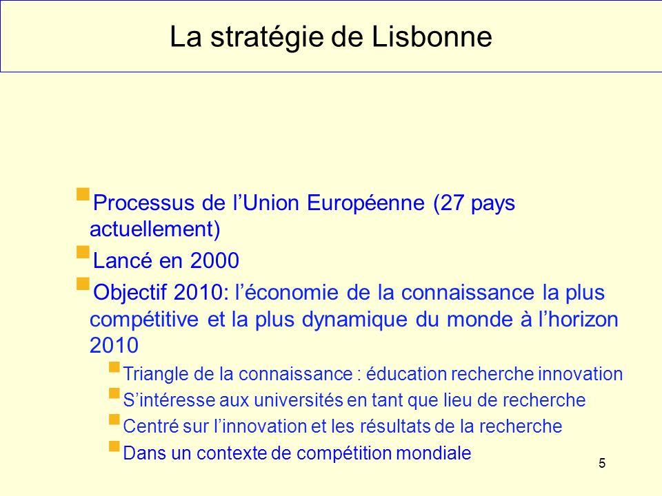5 La stratégie de Lisbonne Processus de lUnion Européenne (27 pays actuellement) Lancé en 2000 Objectif 2010: léconomie de la connaissance la plus compétitive et la plus dynamique du monde à lhorizon 2010 Triangle de la connaissance : éducation recherche innovation Sintéresse aux universités en tant que lieu de recherche Centré sur linnovation et les résultats de la recherche Dans un contexte de compétition mondiale