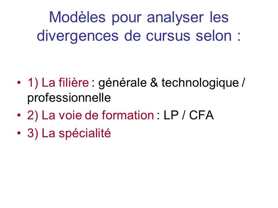 Modèles pour analyser les divergences de cursus selon : 1) La filière : générale & technologique / professionnelle 2) La voie de formation : LP / CFA 3) La spécialité