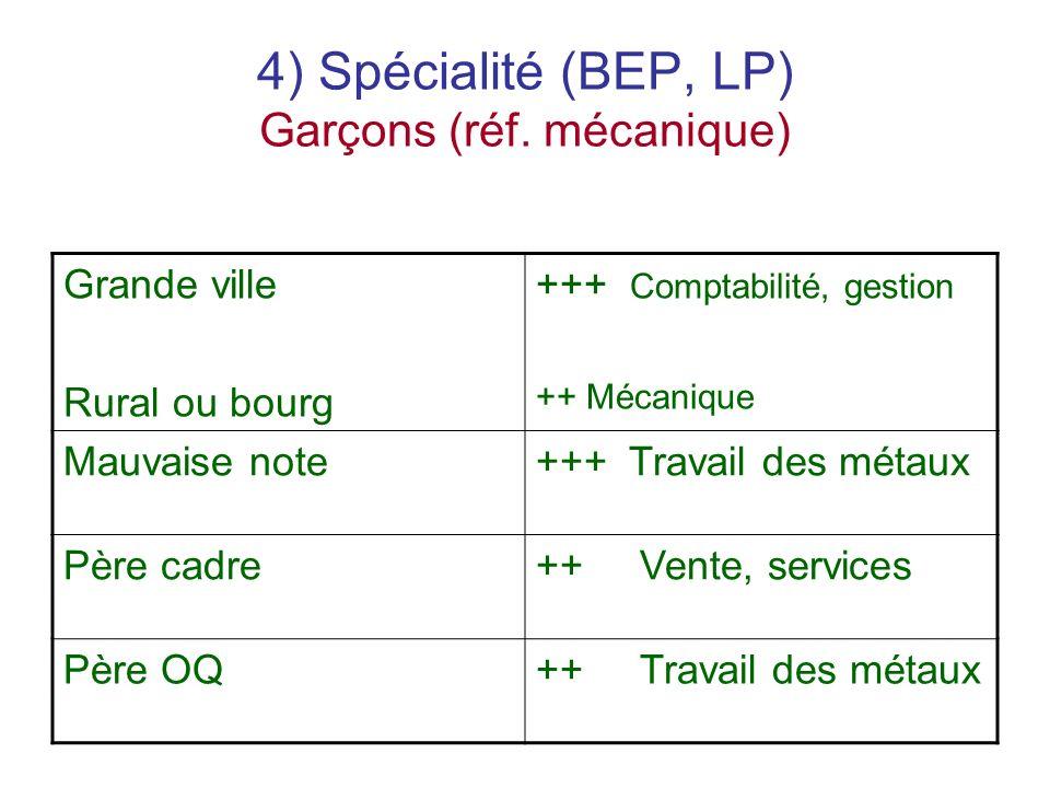 4) Spécialité (BEP, LP) Garçons (réf.