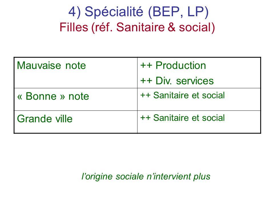 4) Spécialité (BEP, LP) Filles (réf. Sanitaire & social) Mauvaise note++ Production ++ Div.