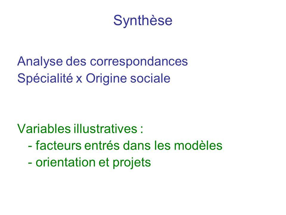 Synthèse Analyse des correspondances Spécialité x Origine sociale Variables illustratives : - facteurs entrés dans les modèles - orientation et projets