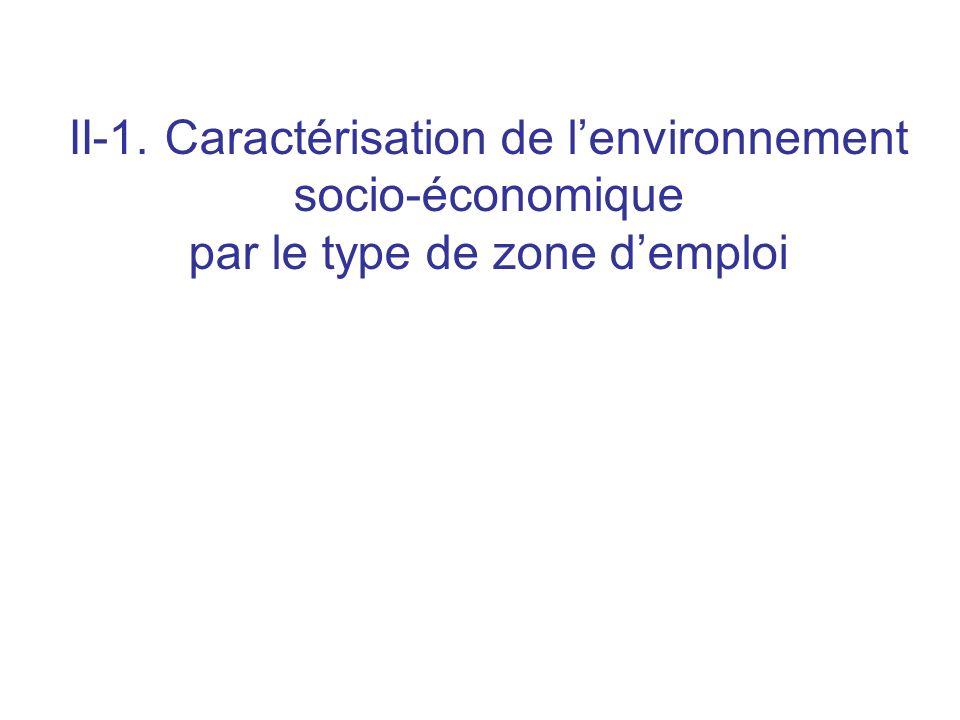 II-1. Caractérisation de lenvironnement socio-économique par le type de zone demploi