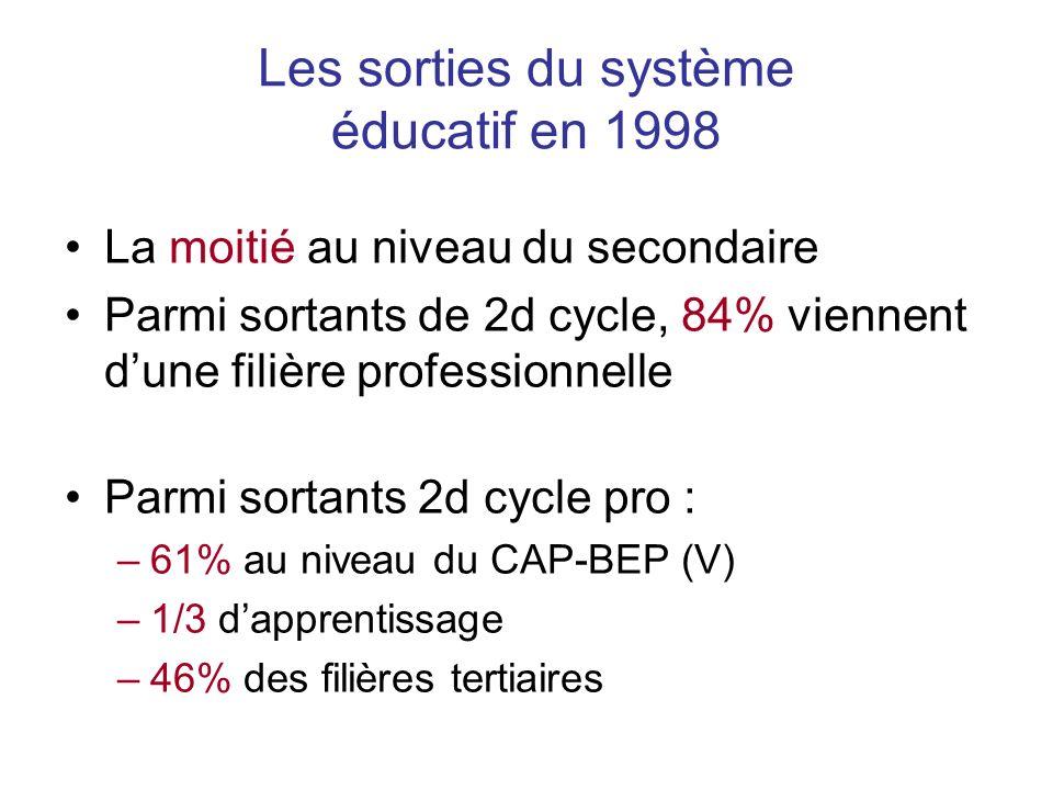 Les sorties du système éducatif en 1998 La moitié au niveau du secondaire Parmi sortants de 2d cycle, 84% viennent dune filière professionnelle Parmi sortants 2d cycle pro : –61% au niveau du CAP-BEP (V) –1/3 dapprentissage –46% des filières tertiaires