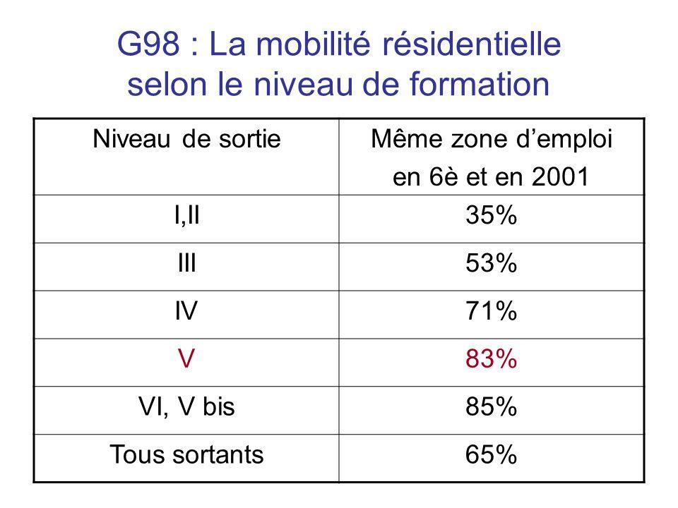 G98 : La mobilité résidentielle selon le niveau de formation Niveau de sortieMême zone demploi en 6è et en 2001 I,II35% III53% IV71% V83% VI, V bis85% Tous sortants65%
