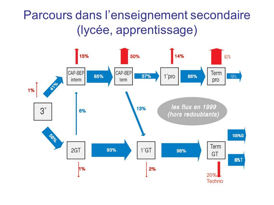 4) Spécialité (BEP, LP) Filles (réf.Sanitaire & social) Mauvaise note++ Production ++ Div.