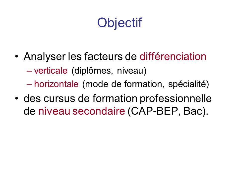 Objectif Analyser les facteurs de différenciation –verticale (diplômes, niveau) –horizontale (mode de formation, spécialité) des cursus de formation professionnelle de niveau secondaire (CAP-BEP, Bac).