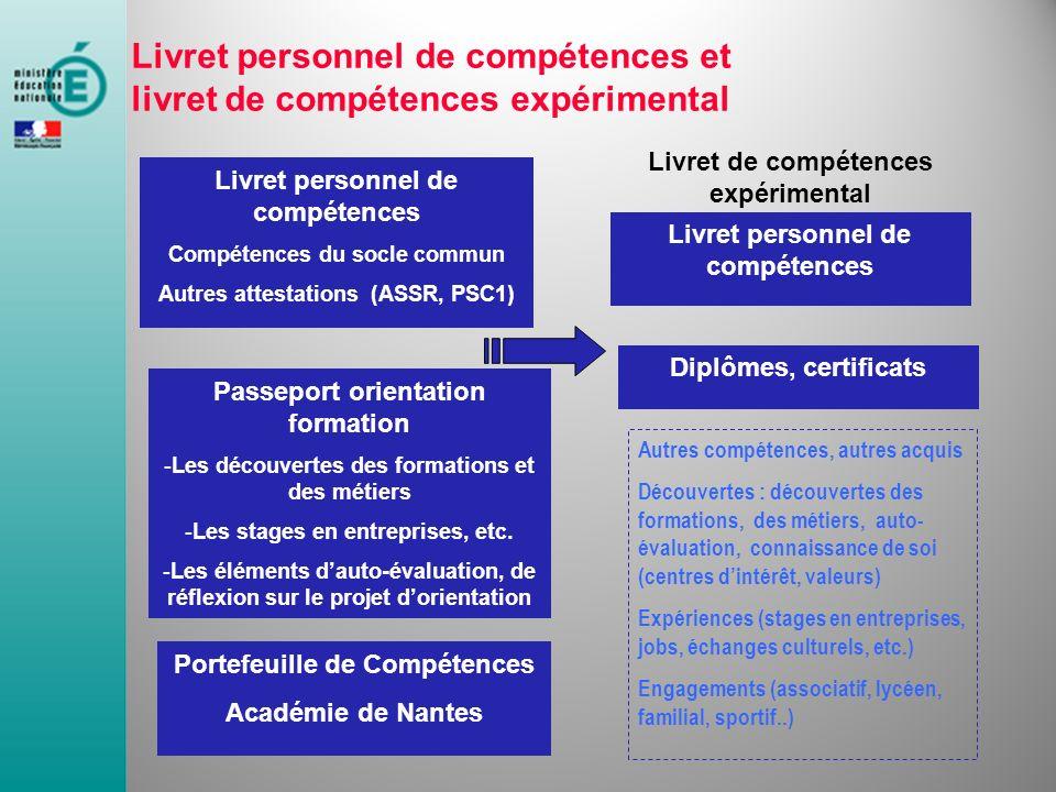 Livret personnel de compétences Compétences du socle commun Autres attestations (ASSR, PSC1) Passeport orientation formation -Les découvertes des form