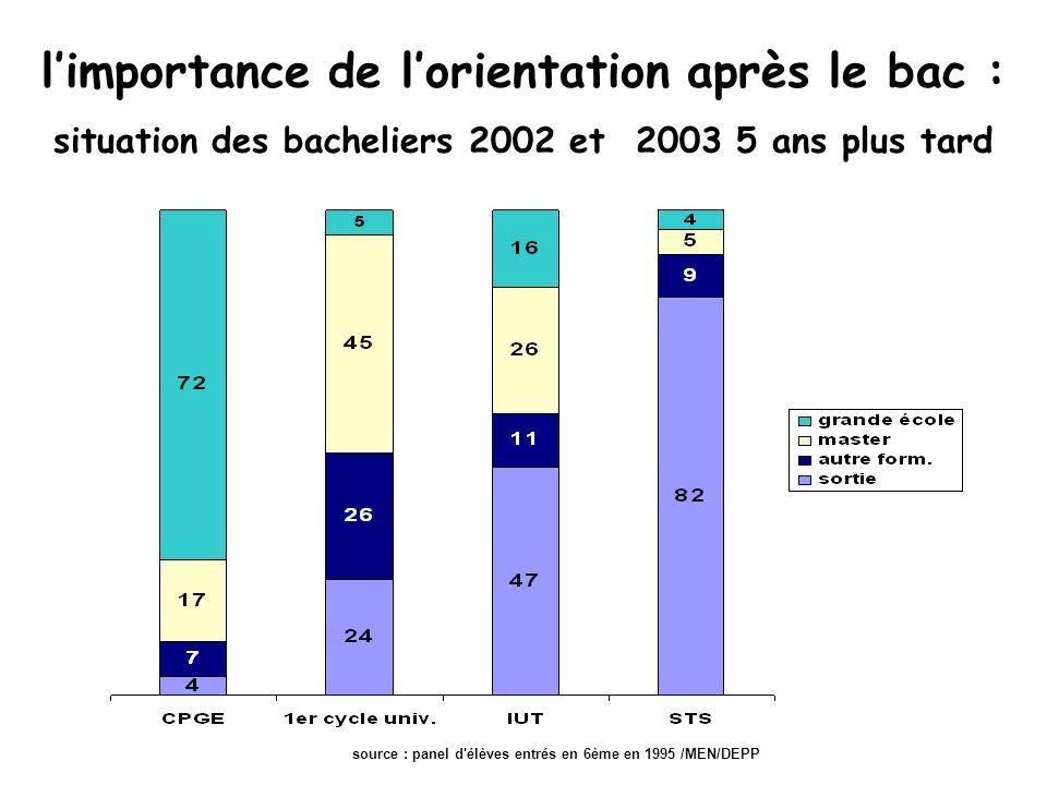 limportance de lorientation après le bac : situation des bacheliers 2002 et 2003 5 ans plus tard source : panel d élèves entrés en 6ème en 1995 /MEN/DEPP